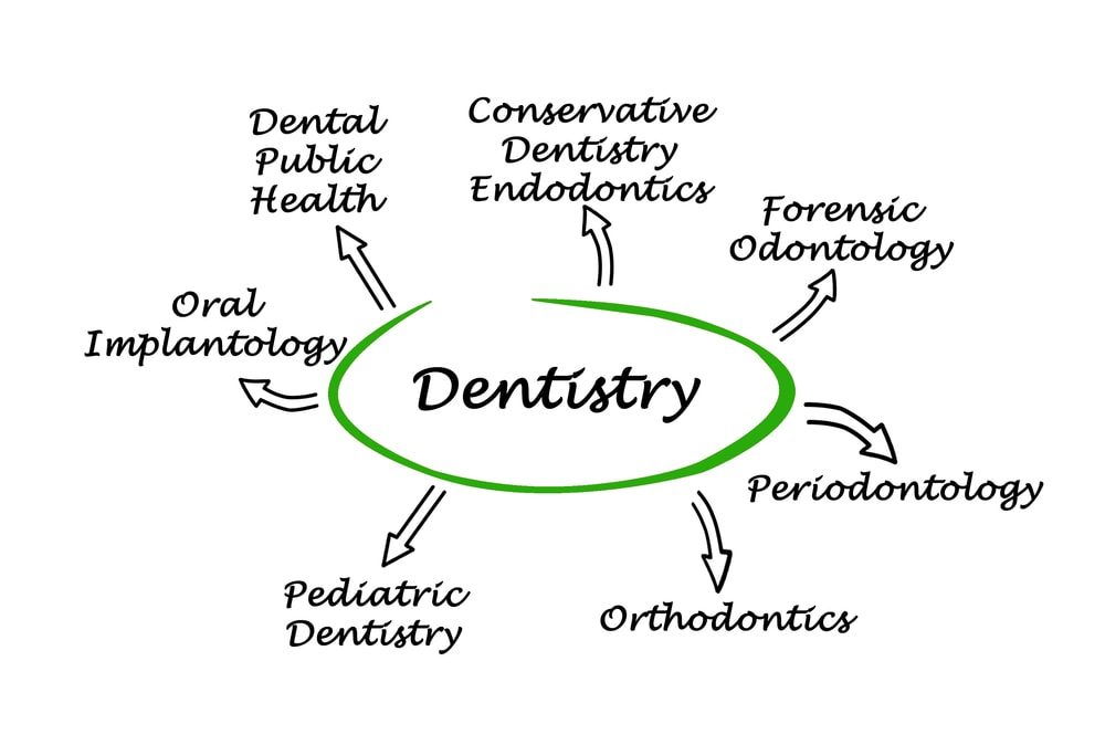 Dental Specialties Chat, Dental Specialty Discussion Online